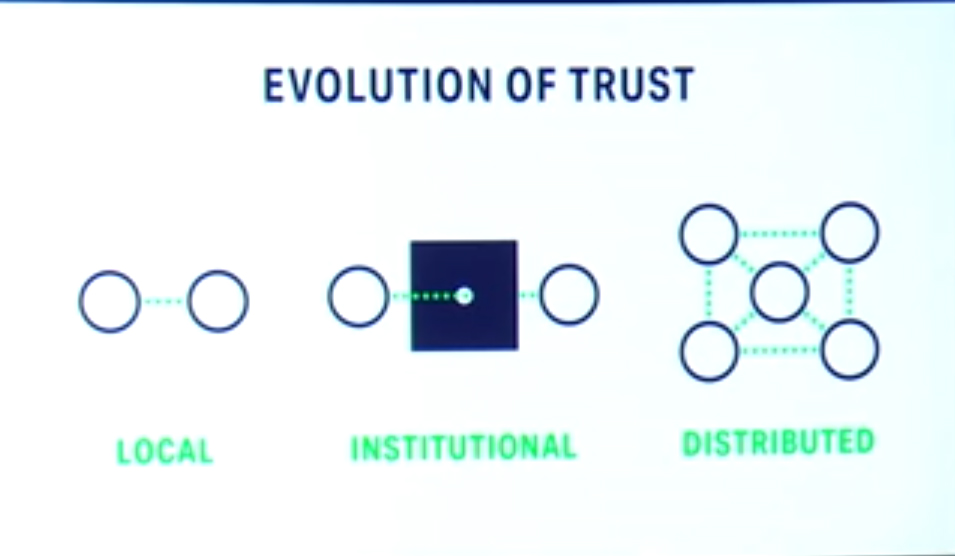 Evolution of Trust, diagram from TED talk by Rachel Botsman